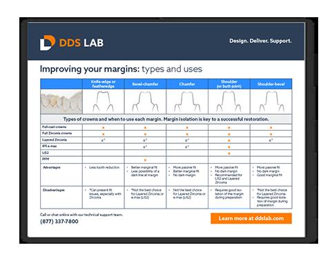 Margin Chart | Dentistry Resource